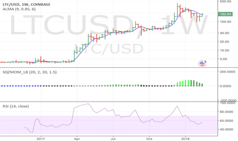 LTCUSD: LTC first out of the gate