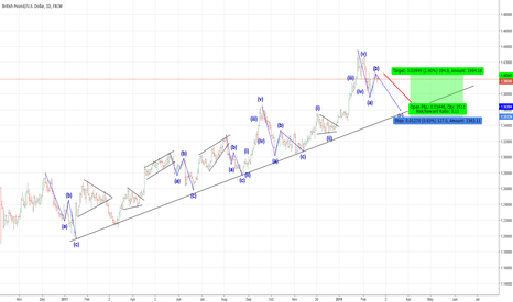 GBPUSD: Expect a pullback in Pound Sterling in coming days