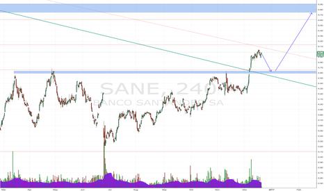 SAN: Long Banco Santander
