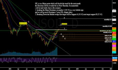 USOIL: Next Month Scenario