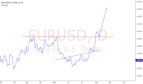 EURUSD: my EURUSD long term view