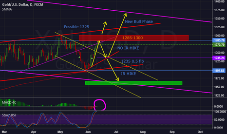 XAUUSD: XAUUSD : Long and Short Possiblities