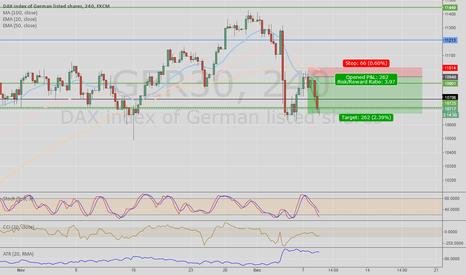 GER30: GER30 short trade on the 4HR