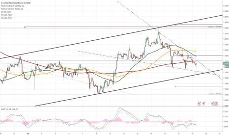 USDNOK: USD/NOK approaches medium-term channel