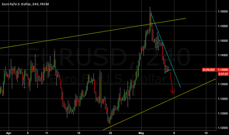 EURUSD: EURUSD one more down move ?