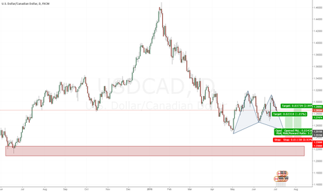 USDCAD: USDCAD Daily Cypher Pattern