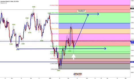 AUDUSD: RETRACED AT AT 62% ..TARGET IS A RESISITANCE