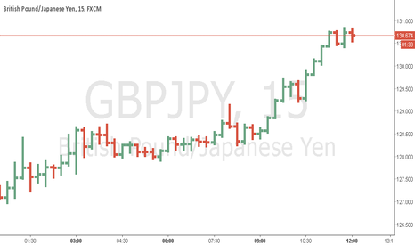 GBPJPY: GBPJPY potential long M15