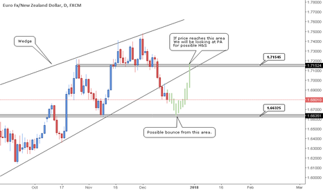 EURNZD: EURNZD - Short term BUY in action.