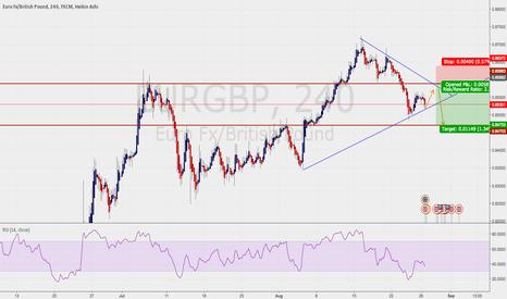 EURGBP: Short on EURGBP (demo prediction)