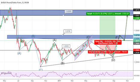 GBPCHF: triangle pattern completed