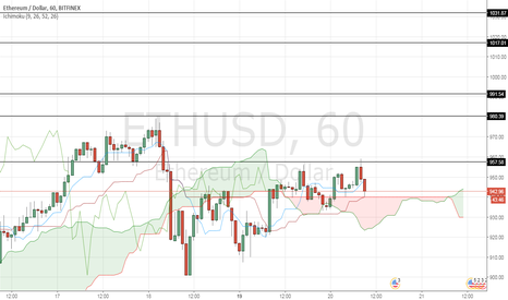 ETHUSD: ETH/USD keylevels to watch in 1-hour timeframe (for short-term)