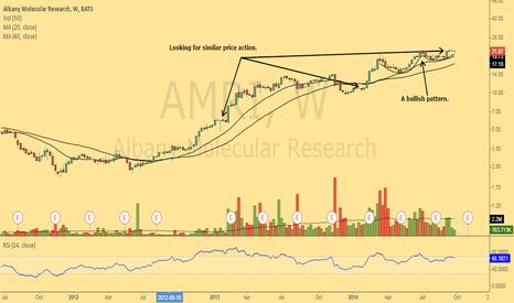 AMRI: A bullish setup forming in AMRI.