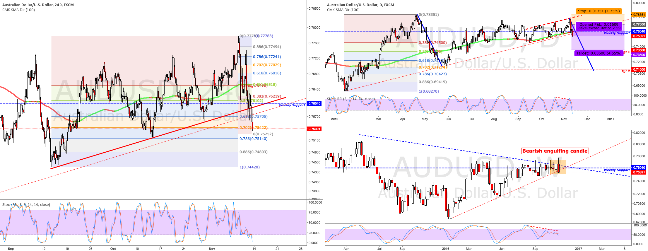 Shorting the Aussie after key levels taken out