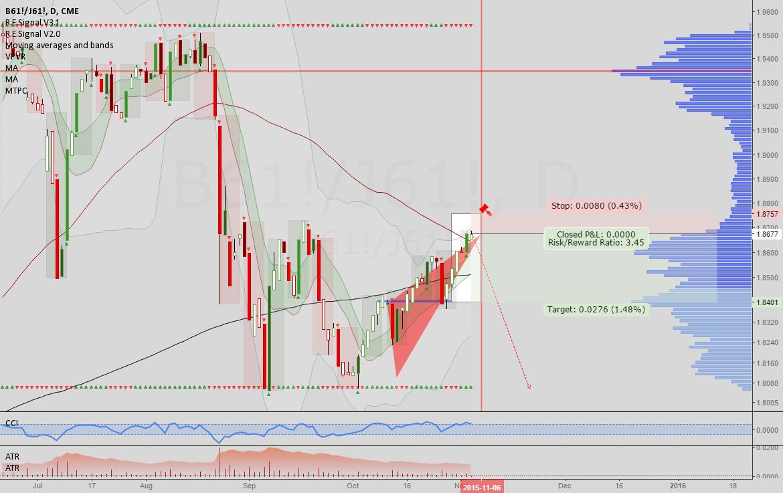 GBPJPY: Potential ending diagonal C at resistance