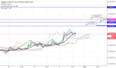 DGBBTC: DGB Price prediction