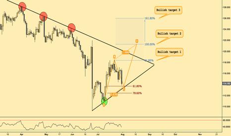 EURJPY: Possible scenarios EUR/JPY 1D
