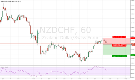 NZDCHF: Top 5 for the day 3) NZDCHF