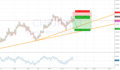 CHFJPY: Short CHFJPY after re-test of resistance (4th test)