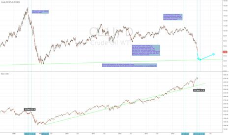 CL1!: Crude oil crash to stock market crash lag time.