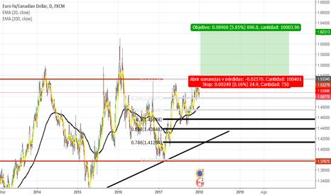 EURCAD: EUR /CAD