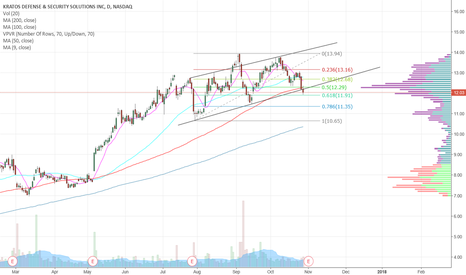 KTOS: KTOS - channel break down but strong bounce off of .618 fib