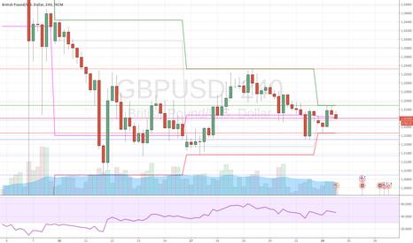 GBPUSD: GBPUSD bounce from weekly high -  CSS Bearish