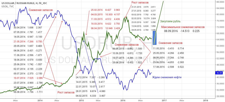 Действие запасов нефти на рубль и нефть
