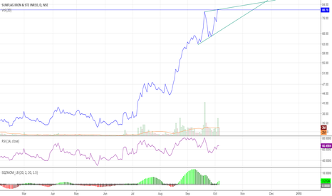 SUNFLAG: Sunflag Industries Wedge pattern on daily chart