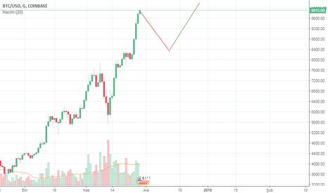 BTCUSD: bitcoin için olası sonuç
