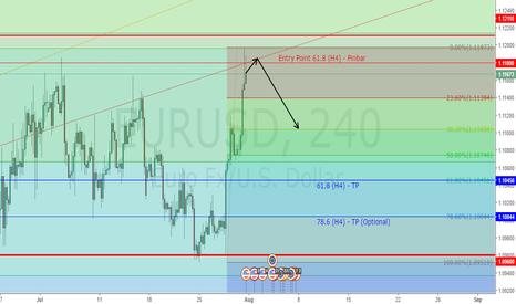 EURUSD: EURUSD - Trading 4H Pinbar - Key Level