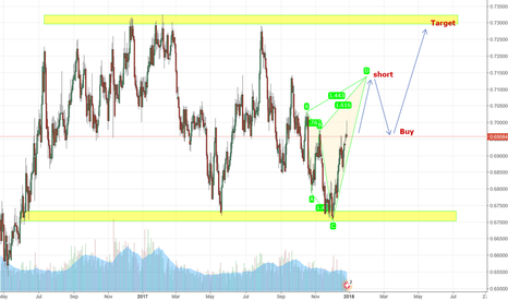 """NZDCHF: Long / Short to Target Point """"first Formation Pattern"""""""