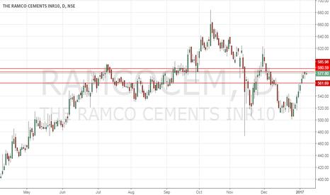 RAMCOCEM: Short Ramco Cement
