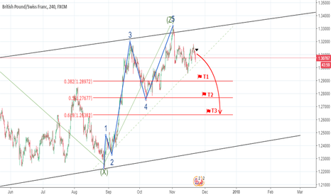 GBPCHF: GBPCHF, Elliott Wave Analyse. 4hr