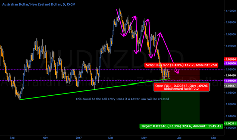AUDNZD: AUD/NZD in a clear opportunity for explosive breakout (2)