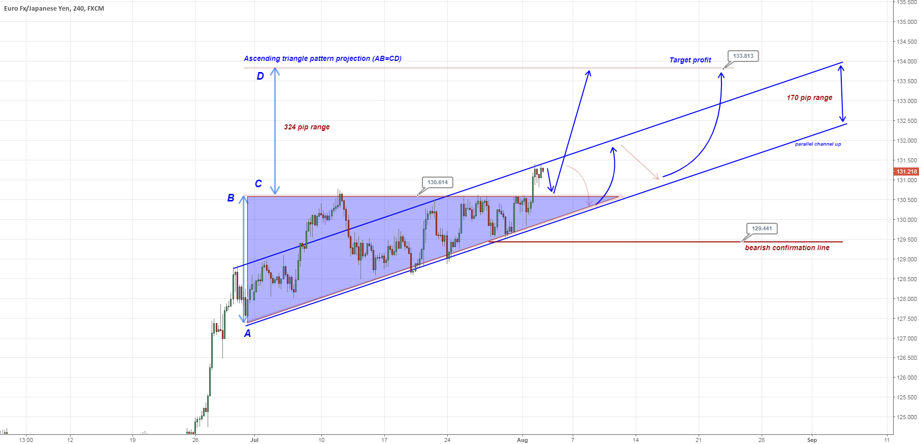 Ascending triangle break up