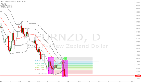 EURNZD: eurnzd potential sign of exhaustion?