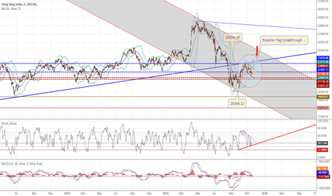HSI: Possible! Flag breakthrough ...