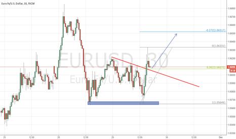 EURUSD: Long this pullback @ 0.382 fib