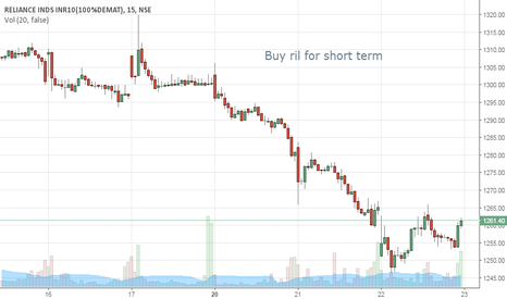 RELIANCE: Buy ril for short term