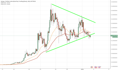 XVGUSD: Verge on the verge of...(XVG)