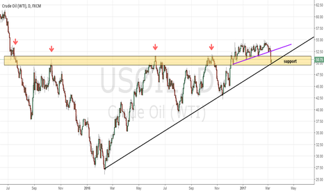 USOIL: Long from support
