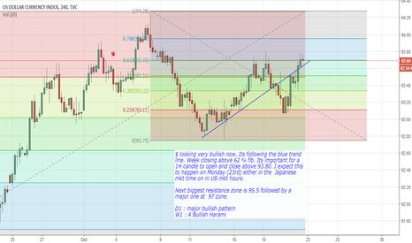 DXY: Bullish $ index