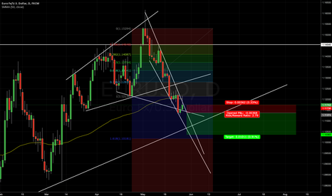EURUSD: EURUSD MAY BE GOING DOWN FOR A WHILE
