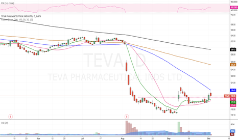 TEVA: Resistance becomes support , textbook :)
