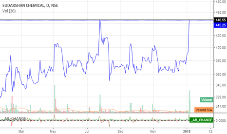 SUDARSCHEM: LONG SUDARSHAN CHEMICALS ON THE VERGE OF BREAKOUT