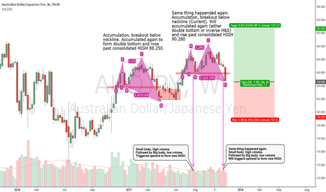 AUDJPY: By Observation