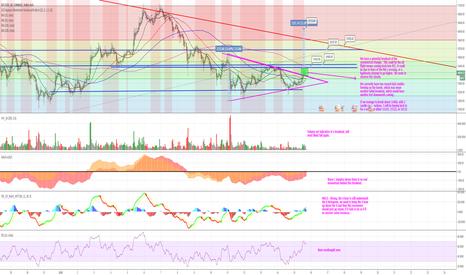 BTCUSD: BTC - Weak symmetrical triangle breakout
