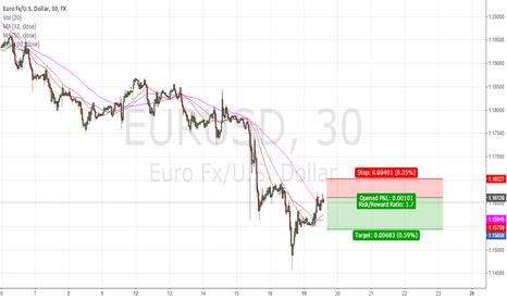 EURUSD: Another short in the eurusd