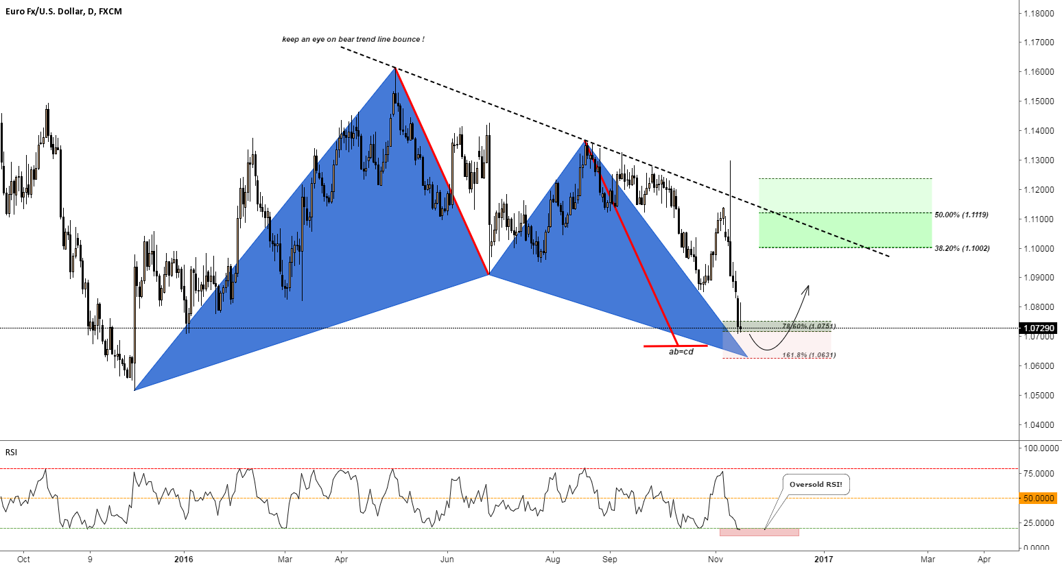 EUR/USD a year long Gartley pattern about to complete!